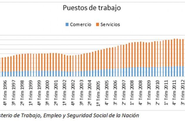 34_189_Para_informe_de_Comercio_y_Servicios