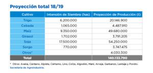 Proyección campaña agrícola 2018/9